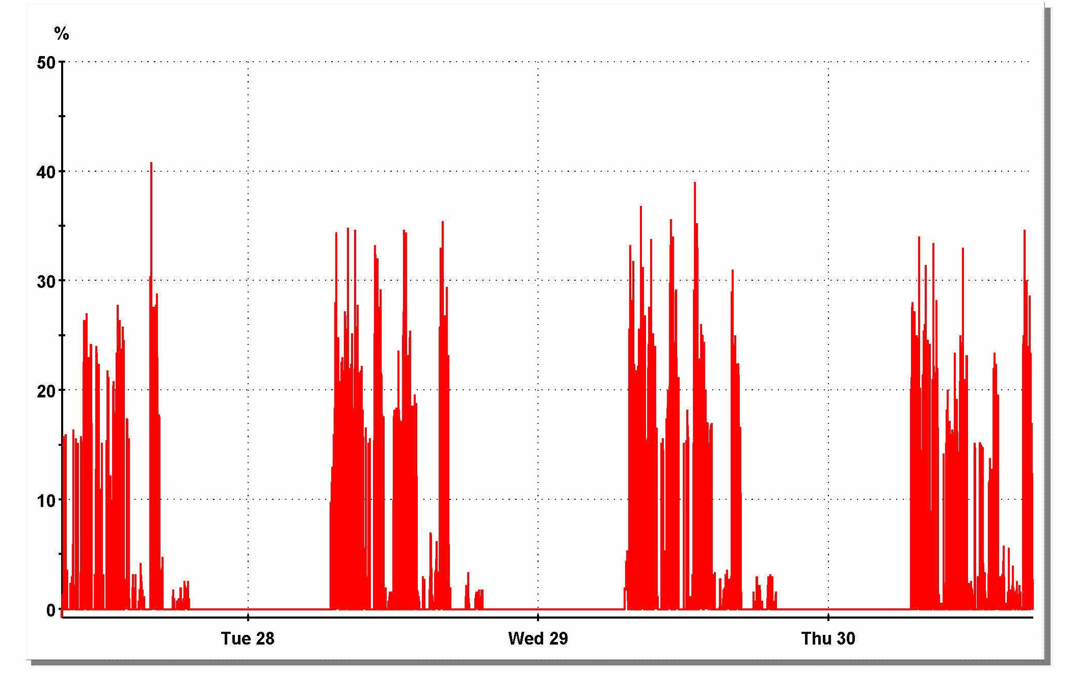 What a Building's Hot Water Load Profile Looks Like